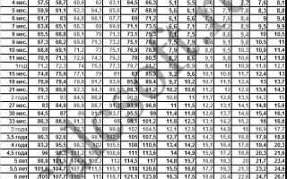 Рассчитать соматотип ребенка по таблице калькулятор. Нормы роста и веса